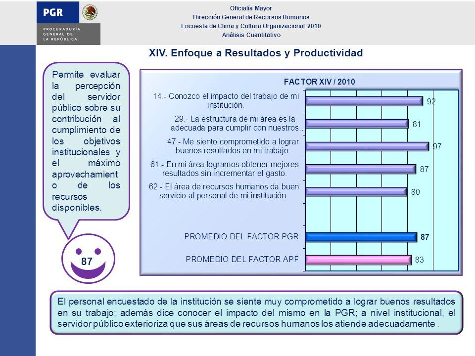 XIV. Enfoque a Resultados y Productividad Oficialía Mayor Dirección General de Recursos Humanos Encuesta de Clima y Cultura Organizacional 2010 Anális
