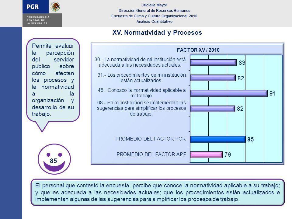 XV. Normatividad y Procesos Oficialía Mayor Dirección General de Recursos Humanos Encuesta de Clima y Cultura Organizacional 2010 Análisis Cuantitativ