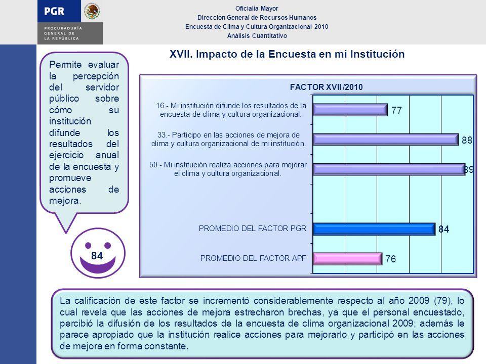XVII. Impacto de la Encuesta en mi Institución Oficialía Mayor Dirección General de Recursos Humanos Encuesta de Clima y Cultura Organizacional 2010 A