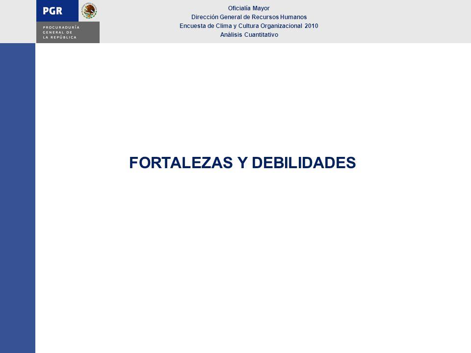 FORTALEZAS Y DEBILIDADES Oficialía Mayor Dirección General de Recursos Humanos Encuesta de Clima y Cultura Organizacional 2010 Análisis Cuantitativo