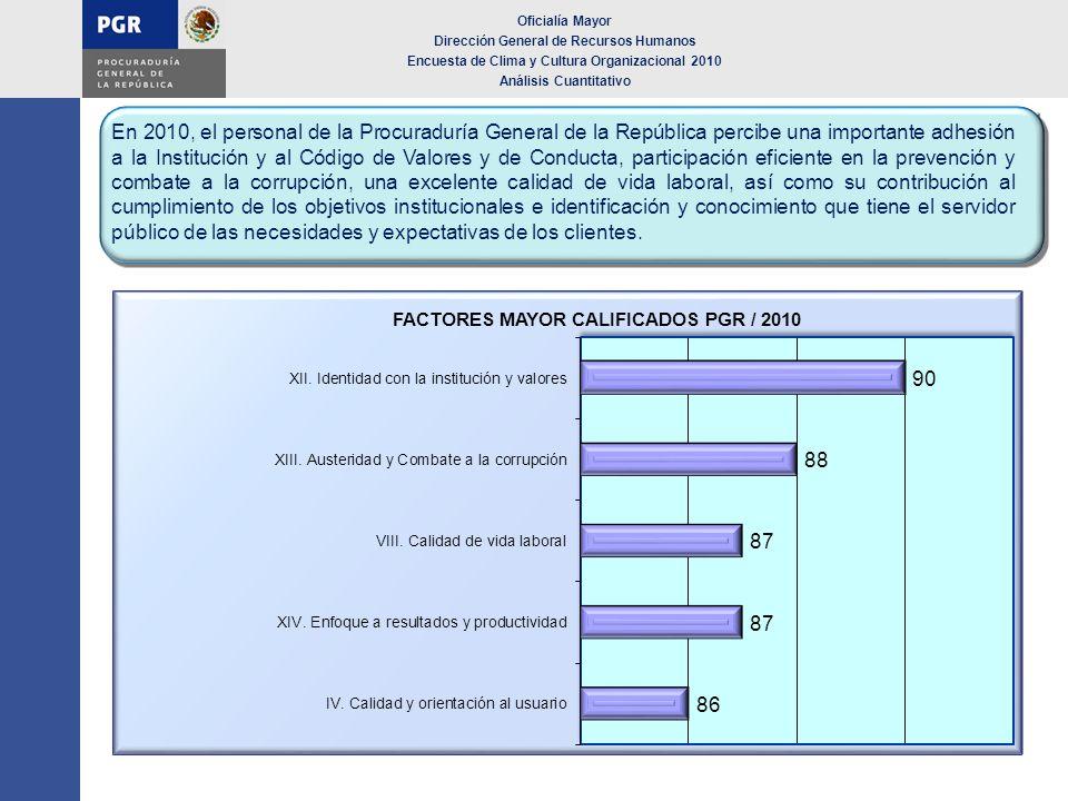 Oficialía Mayor Dirección General de Recursos Humanos Encuesta de Clima y Cultura Organizacional 2010 Análisis Cuantitativo En 2010, el personal de la