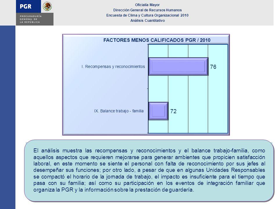 Oficialía Mayor Dirección General de Recursos Humanos Encuesta de Clima y Cultura Organizacional 2010 Análisis Cuantitativo El análisis muestra las re