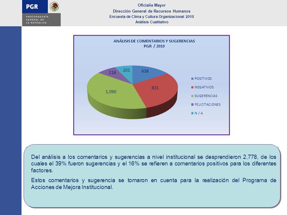 Oficialía Mayor Dirección General de Recursos Humanos Encuesta de Clima y Cultura Organizacional 2010 Análisis Cualitativo Del análisis a los comentar