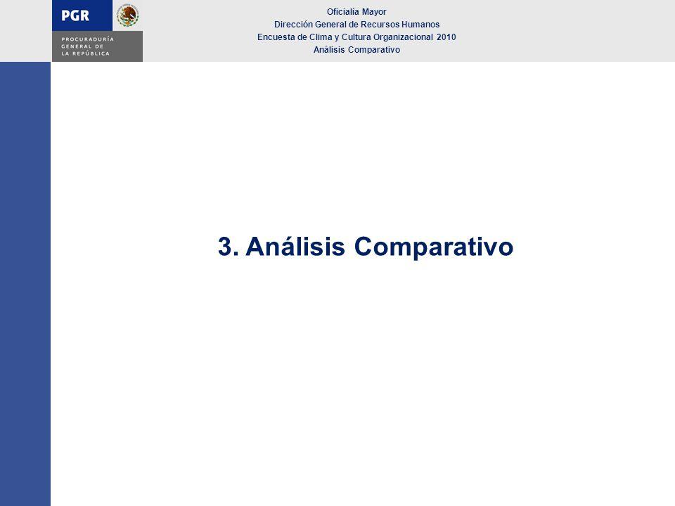 3. Análisis Comparativo Oficialía Mayor Dirección General de Recursos Humanos Encuesta de Clima y Cultura Organizacional 2010 Análisis Comparativo