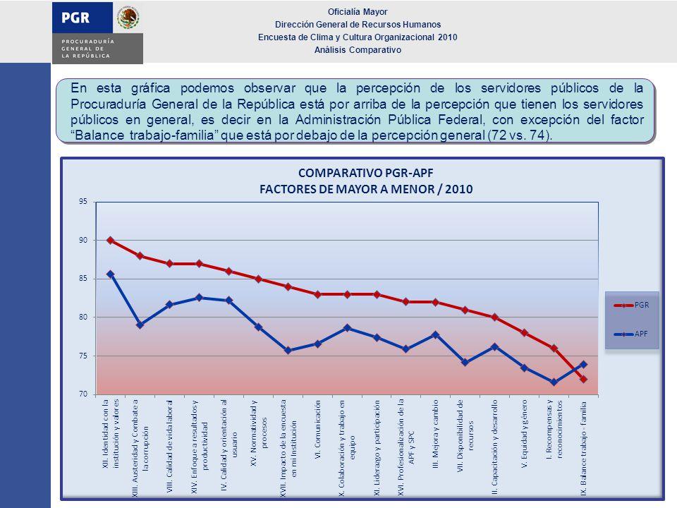 Oficialía Mayor Dirección General de Recursos Humanos Encuesta de Clima y Cultura Organizacional 2010 Análisis Comparativo En esta gráfica podemos obs