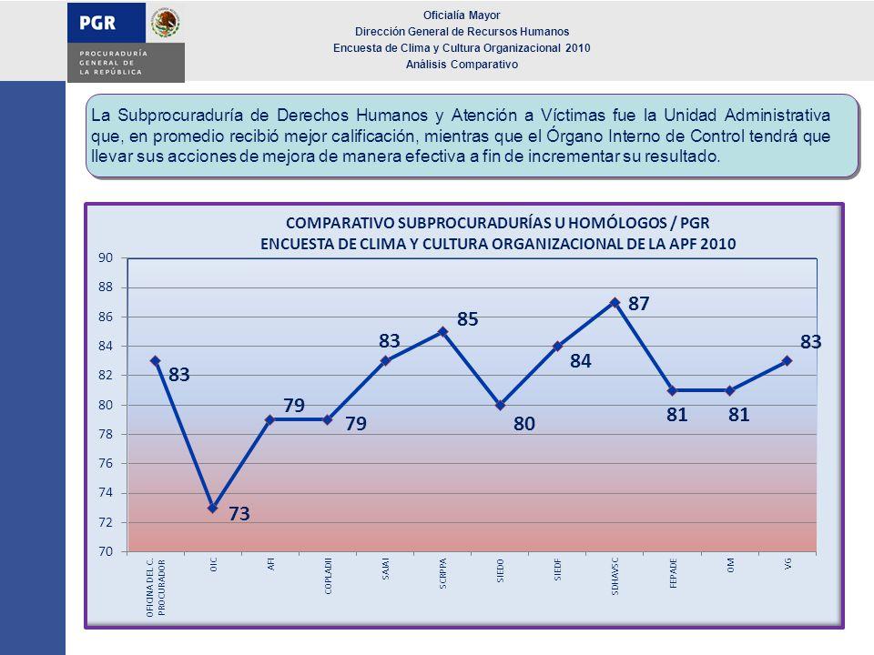 Oficialía Mayor Dirección General de Recursos Humanos Encuesta de Clima y Cultura Organizacional 2010 Análisis Comparativo La Subprocuraduría de Derec