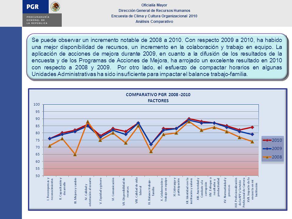 Oficialía Mayor Dirección General de Recursos Humanos Encuesta de Clima y Cultura Organizacional 2010 Análisis Comparativo Se puede observar un increm