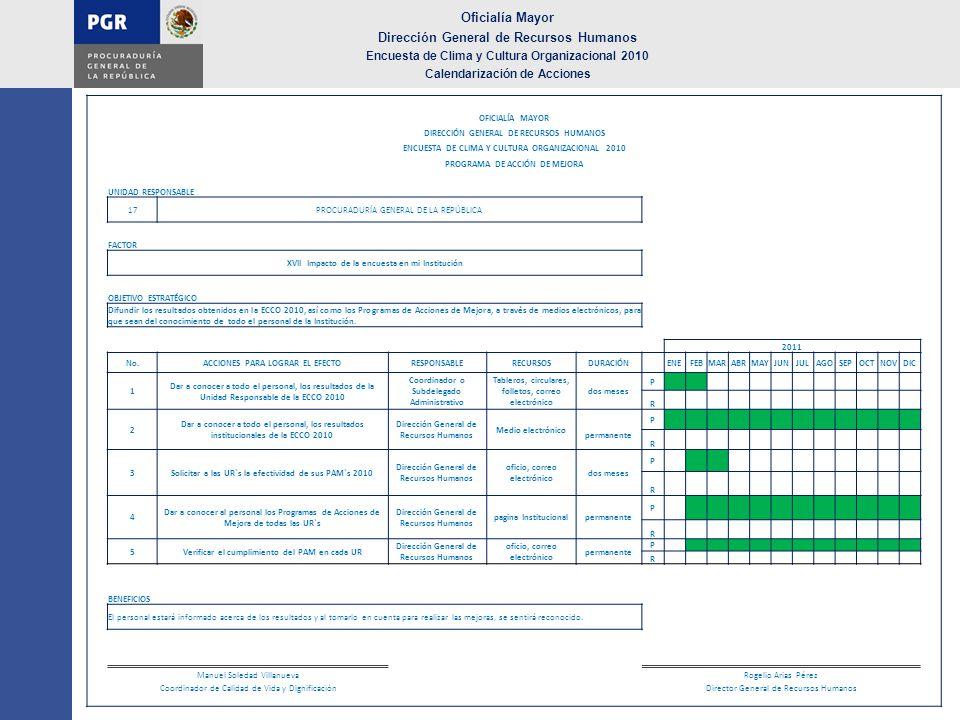 Oficialía Mayor Dirección General de Recursos Humanos Encuesta de Clima y Cultura Organizacional 2010 Calendarización de Acciones OFICIALÍA MAYOR DIRE