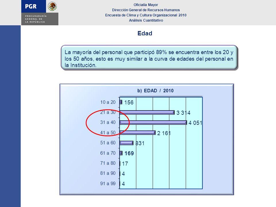 Edad Oficialía Mayor Dirección General de Recursos Humanos Encuesta de Clima y Cultura Organizacional 2010 Análisis Cuantitativo La mayoría del person