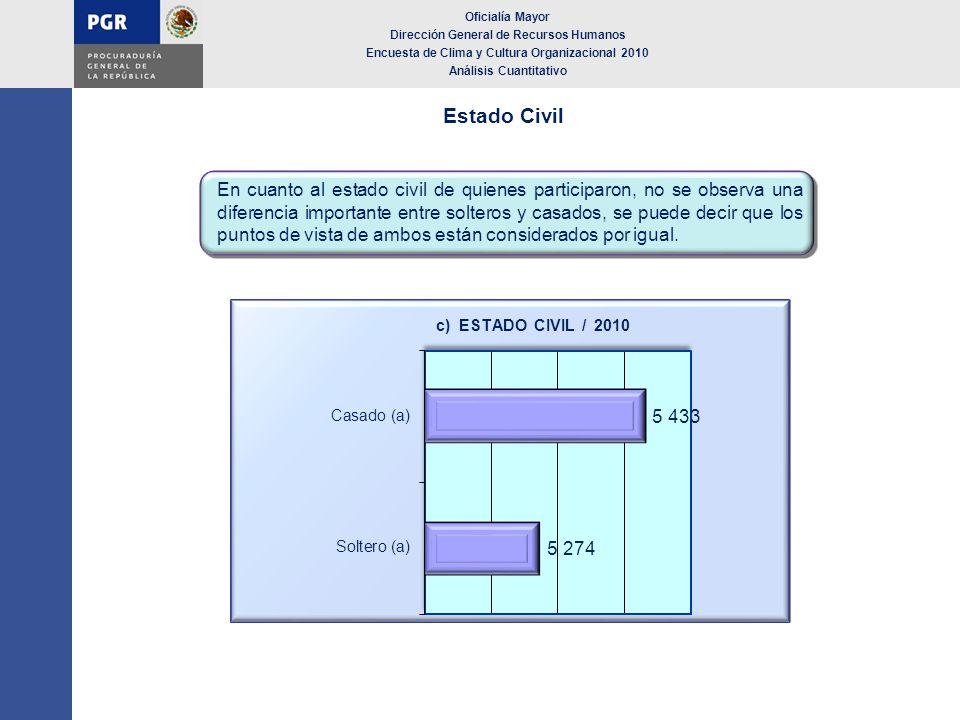 Oficialía Mayor Dirección General de Recursos Humanos Encuesta de Clima y Cultura Organizacional 2010 Calendarización de Acciones Los resultados institucionales de la ECCO 2010 se publicaron en el boletín interno Para ti