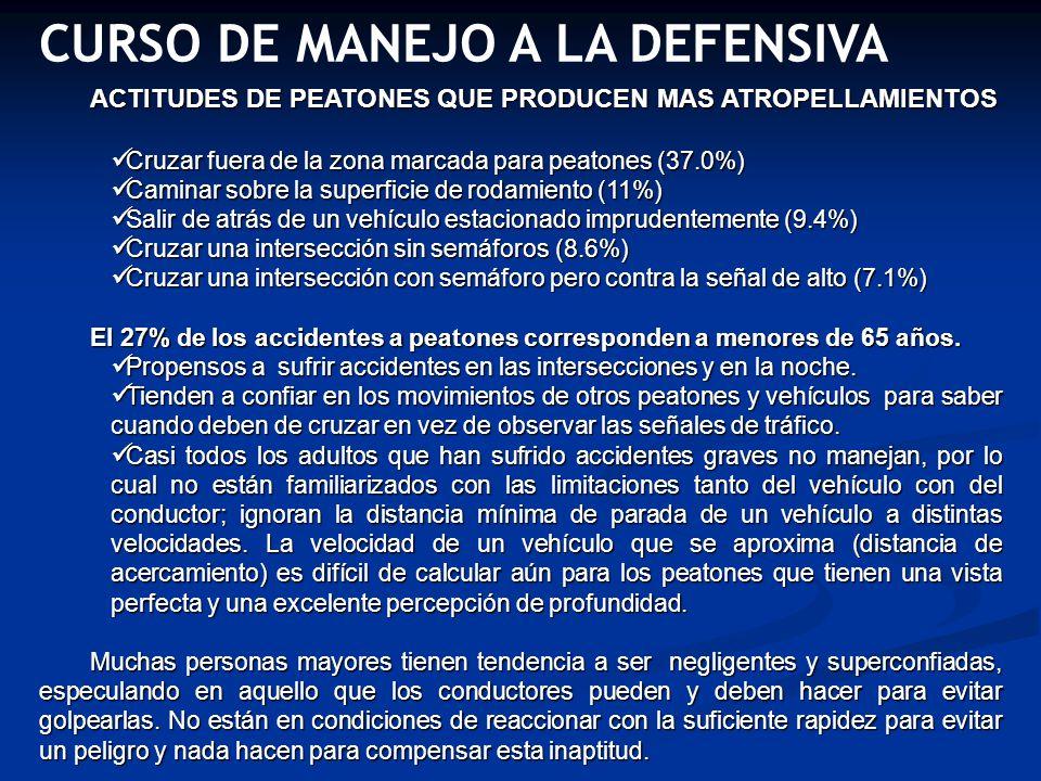 CURSO DE MANEJO A LA DEFENSIVA ACTITUDES DE PEATONES QUE PRODUCEN MAS ATROPELLAMIENTOS Cruzar fuera de la zona marcada para peatones (37.0%) Cruzar fu