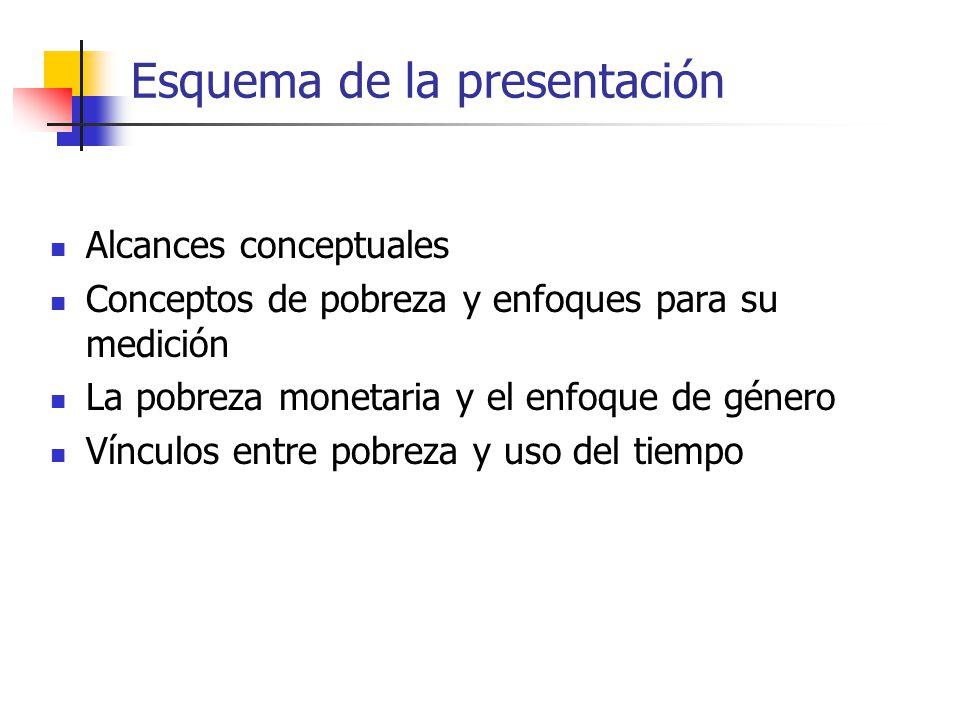 Esquema de la presentación Alcances conceptuales Conceptos de pobreza y enfoques para su medición La pobreza monetaria y el enfoque de género Vínculos