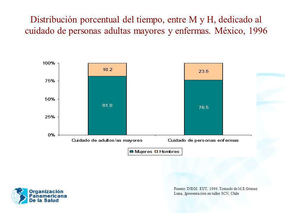 Organización Panamericana De la Salud Distribución porcentual del tiempo, entre M y H, dedicado al cuidado de personas adultas mayores y enfermas. Méx