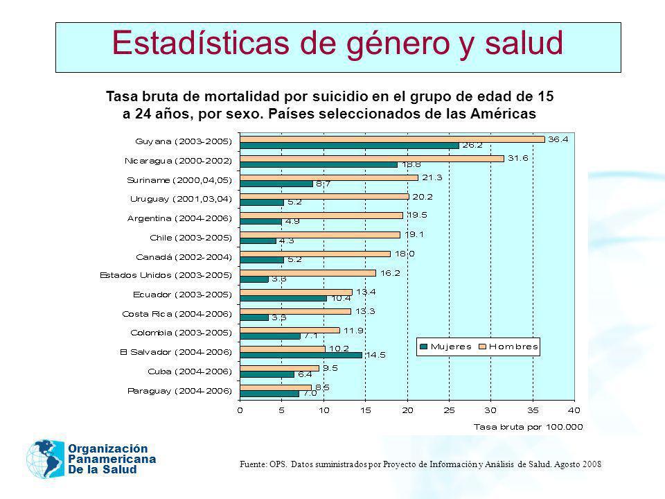 Organización Panamericana De la Salud 2005 Estadísticas de género y salud Tasa bruta de mortalidad por suicidio en el grupo de edad de 15 a 24 años, p