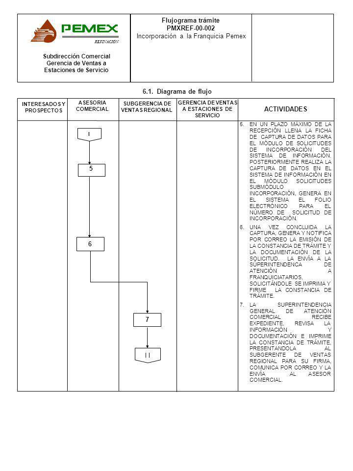 ACTIVIDADES INTERESADOS Y PROSPECTOS ASESORIA COMERCIAL GERENCIA DE VENTAS A ESTACIONES DE SERVICIO Subdirección Comercial Gerencia de Ventas a Estaci