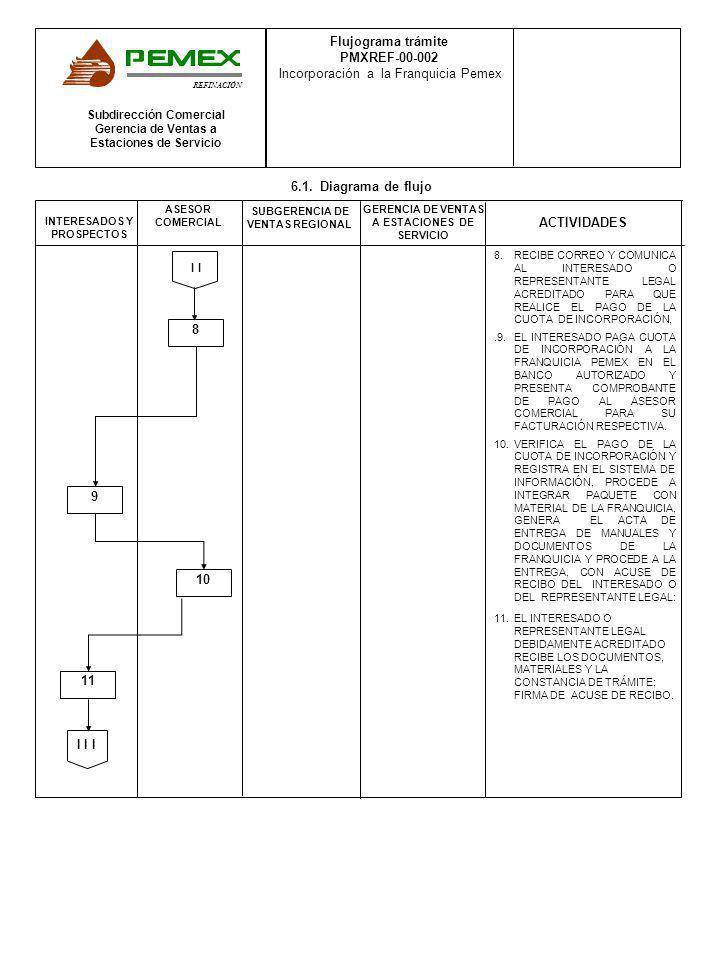 ACTIVIDADES INTERESADOS Y PROSPECTOS ASESOR COMERCIAL GERENCIA DE VENTAS A ESTACIONES DE SERVICIO Subdirección Comercial Gerencia de Ventas a Estacion