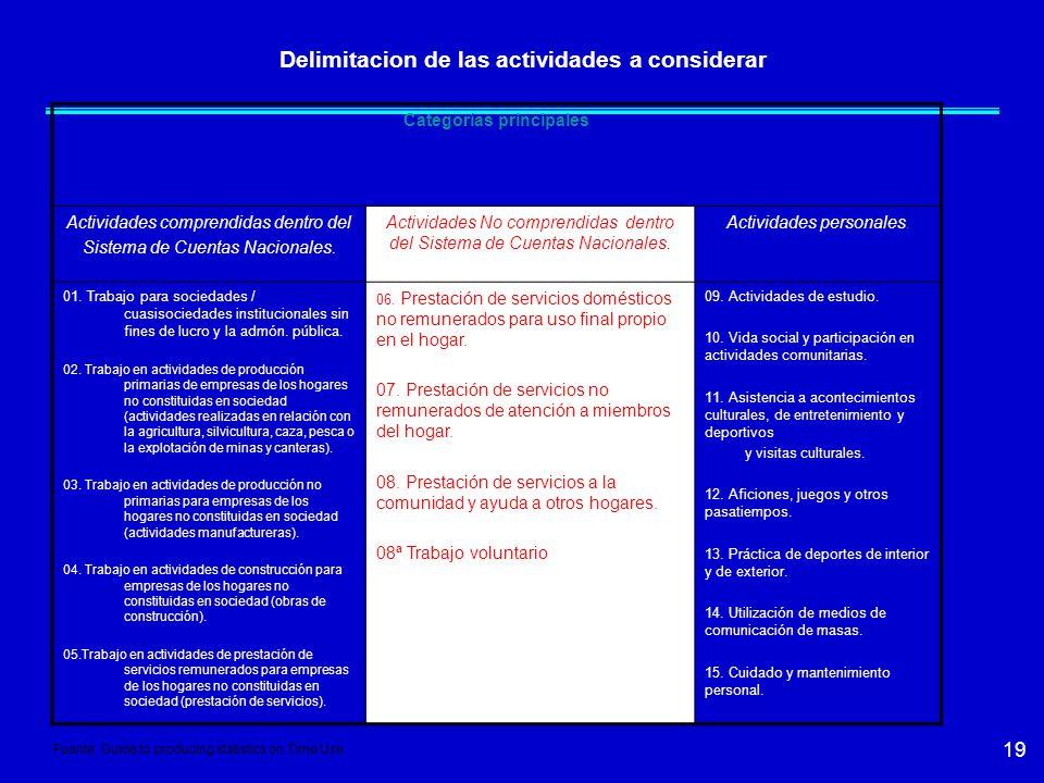 19 Delimitacion de las actividades a considerar Categorías principales Actividades comprendidas dentro del Sistema de Cuentas Nacionales.