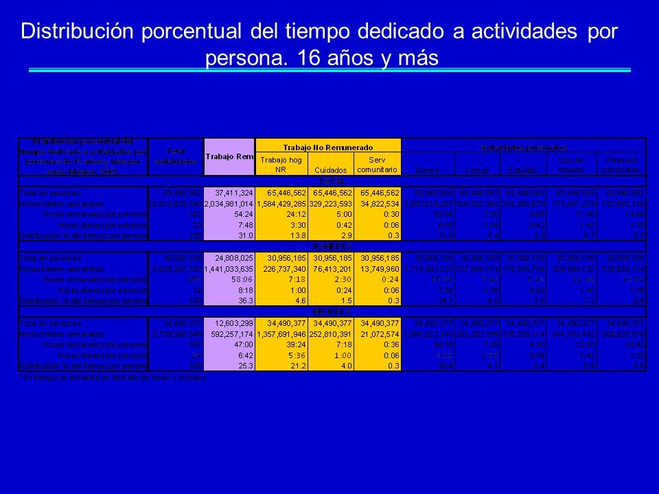 Distribución porcentual del tiempo dedicado a actividades por persona. 16 años y más