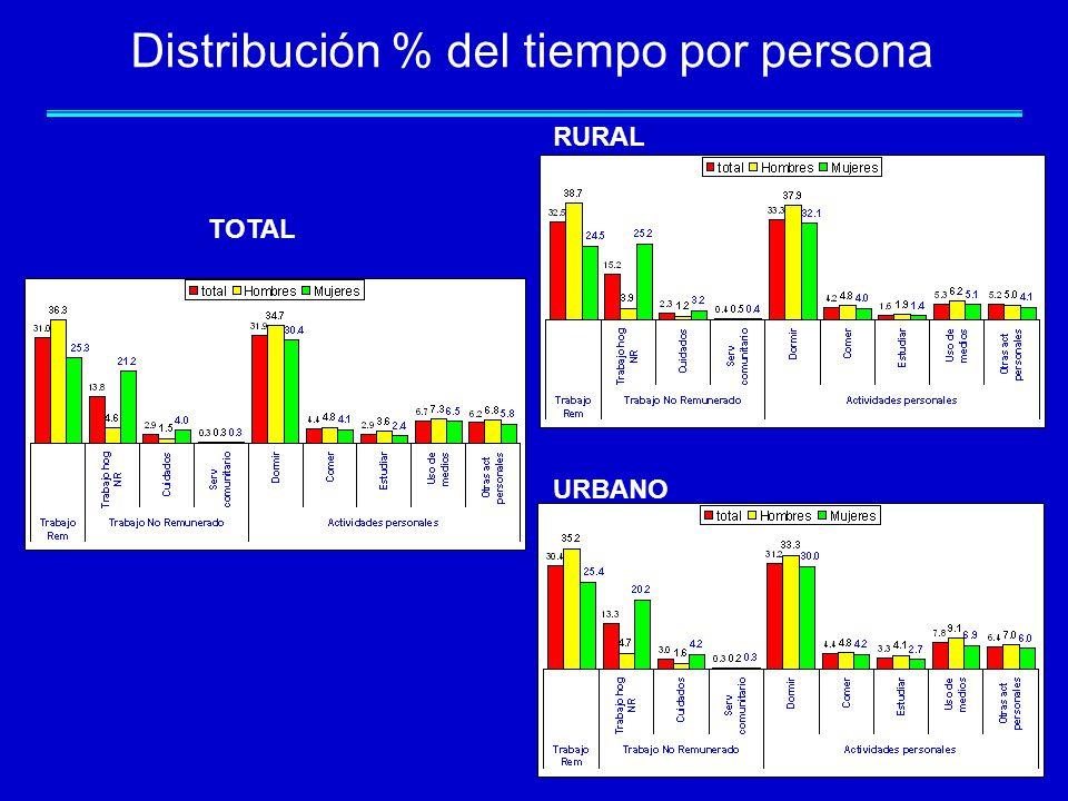 Distribución % del tiempo por persona TOTAL URBANO RURAL