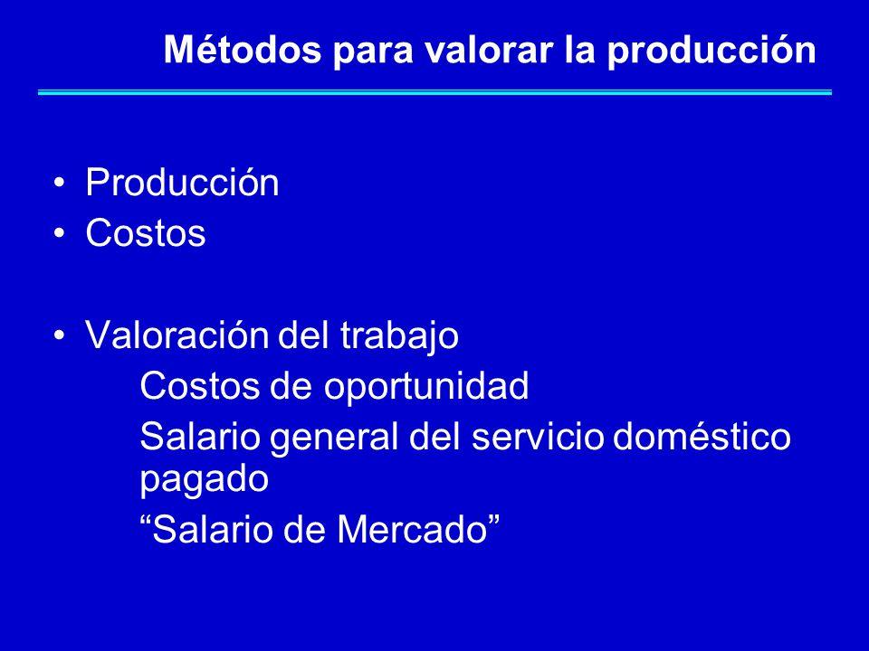 Métodos para valorar la producción Producción Costos Valoración del trabajo Costos de oportunidad Salario general del servicio doméstico pagado Salario de Mercado