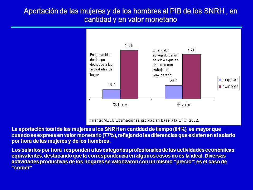 Aportación de las mujeres y de los hombres al PIB de los SNRH, en cantidad y en valor monetario La aportación total de las mujeres a los SNRH en cantidad de tiempo (84%) es mayor que cuando se expresa en valor monetario (77%), reflejando las diferencias que existen en el salario por hora de las mujeres y de los hombres.