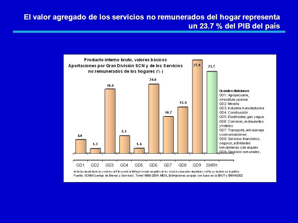 El valor agregado de los servicios no remunerados del hogar representa un 23.7 % del PIB del país