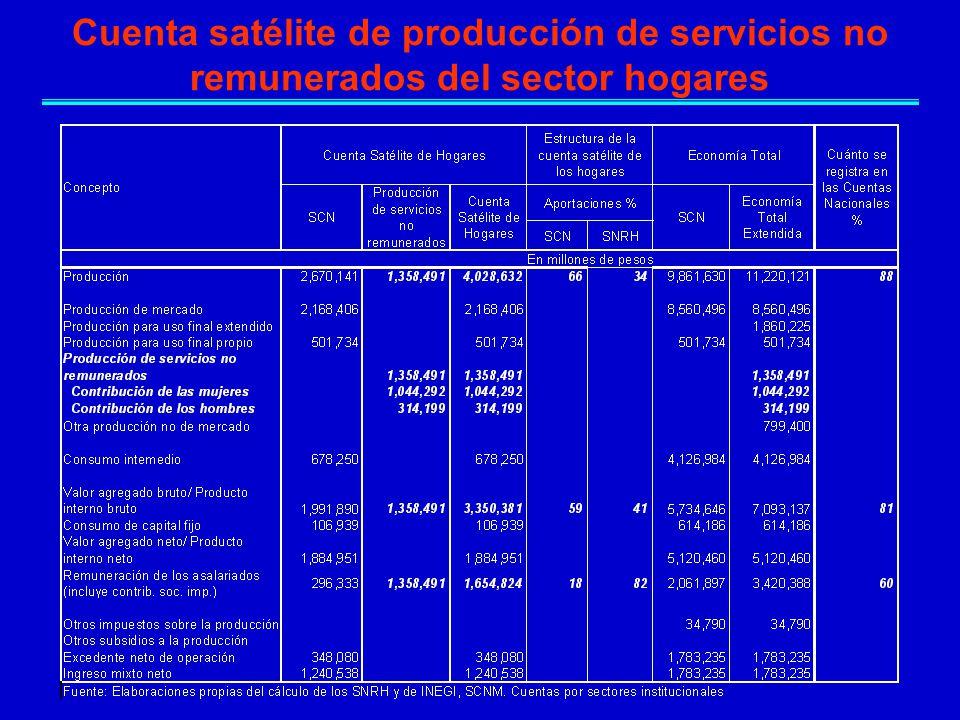 Cuenta satélite de producción de servicios no remunerados del sector hogares