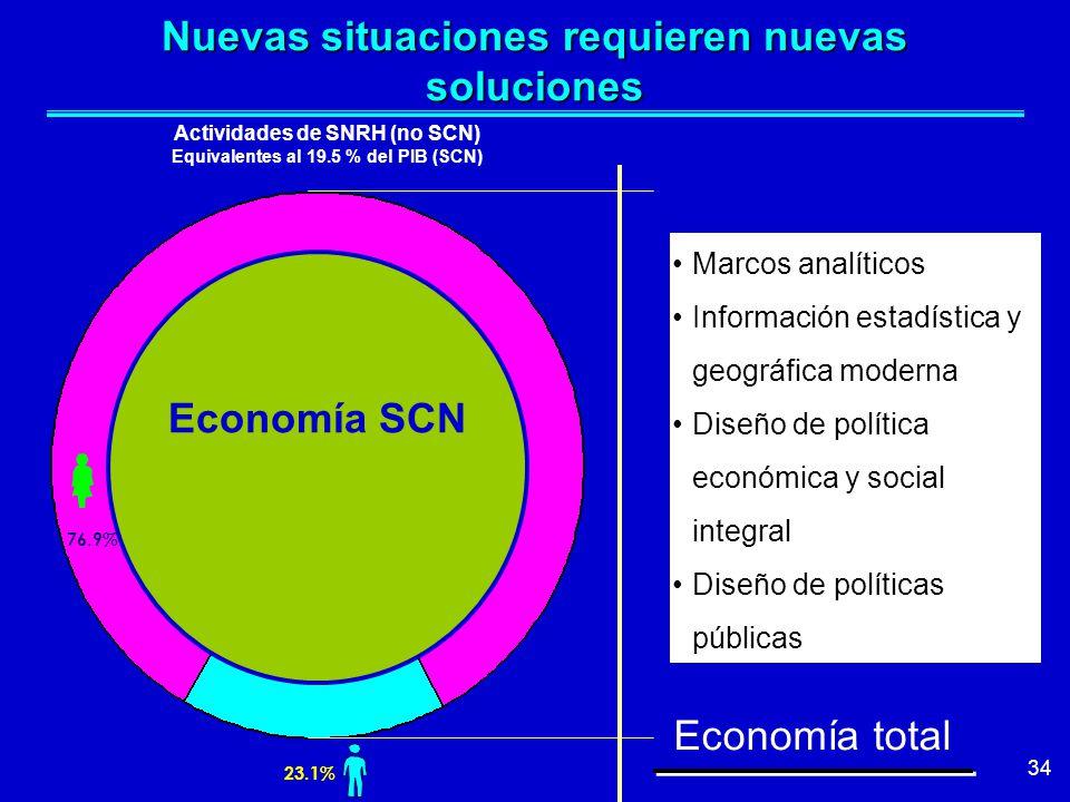 34 Economía SCN Nuevas situaciones requieren nuevas soluciones Marcos analíticos Información estadística y geográfica moderna Diseño de política económica y social integral Diseño de políticas públicas Economía total Actividades de SNRH (no SCN) Equivalentes al 19.5 % del PIB (SCN) 76.9% 23.1%