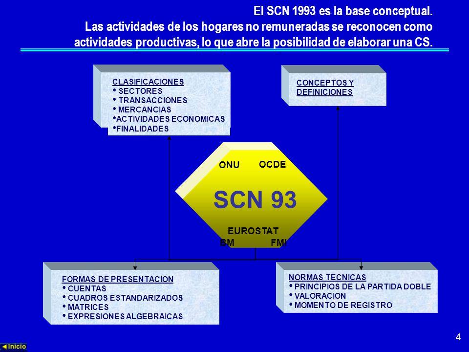 4 CONCEPTOS Y DEFINICIONES CLASIFICACIONES SECTORES TRANSACCIONES MERCANCIAS ACTIVIDADES ECONOMICAS FINALIDADES NORMAS TECNICAS PRINCIPIOS DE LA PARTIDA DOBLE VALORACION MOMENTO DE REGISTRO FORMAS DE PRESENTACION CUENTAS CUADROS ESTANDARIZADOS MATRICES EXPRESIONES ALGEBRAICAS El SCN 1993 es la base conceptual.
