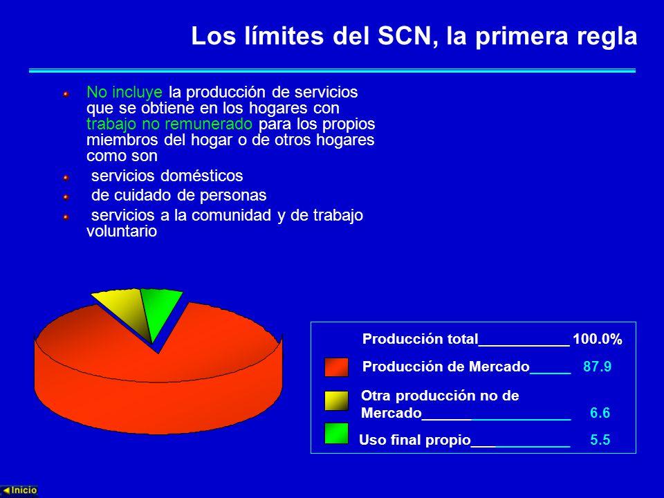 Los límites del SCN, la primera regla No incluye la producción de servicios que se obtiene en los hogares con trabajo no remunerado para los propios miembros del hogar o de otros hogares como son servicios domésticos de cuidado de personas servicios a la comunidad y de trabajo voluntario Producción de Mercado_____ 87.9 Otra producción no de Mercado__________________ 6.6 Uso final propio____________ 5.5 Producción total___________ 100.0%