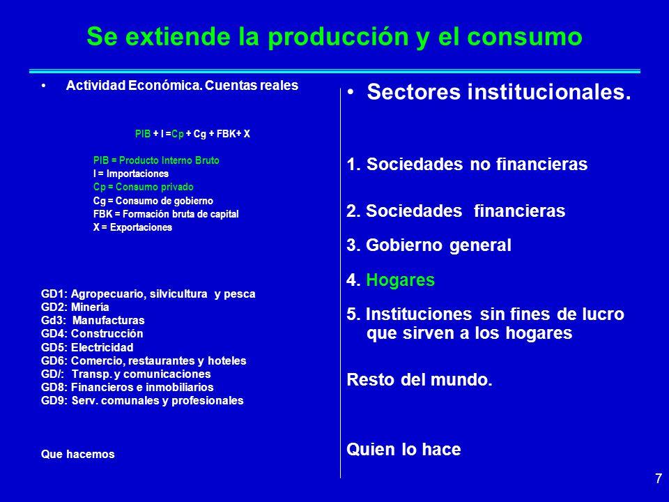 7 Se extiende la producción y el consumo Actividad Económica.