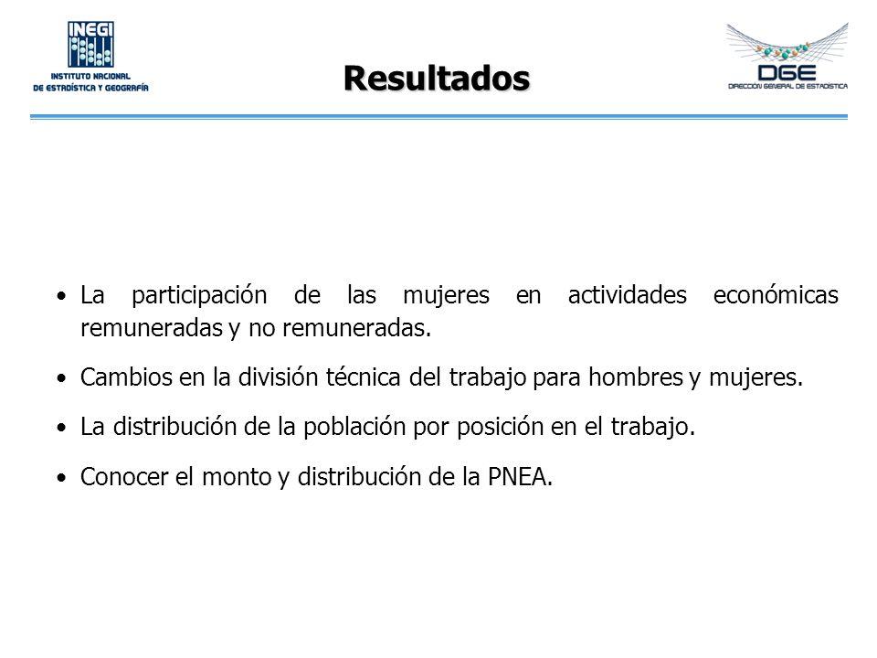 Resultados La participación de las mujeres en actividades económicas remuneradas y no remuneradas. Cambios en la división técnica del trabajo para hom