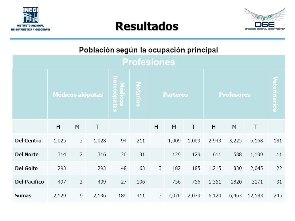 Resultados Médicos alópatas Médicos homeópatas Notarios ParterosProfesores Veterinarios HMTHMTHMT Del Centro1,02531,028942111,009 2,9433,2256,168181 D