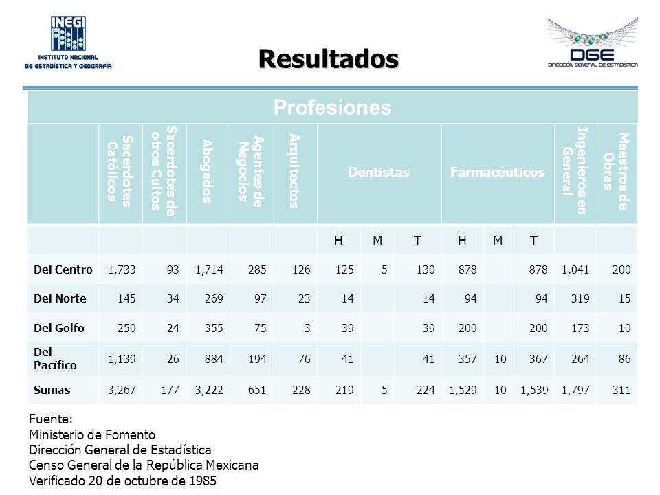Resultados Fuente: Ministerio de Fomento Dirección General de Estadística Censo General de la República Mexicana Verificado 20 de octubre de 1985 Sacerdotes Católicos Sacerdotes de otros Cultos Abogados Agentes de Negocios Arquitectos DentistasFarmacéuticos Ingenieros en General Maestros de Obras HMTHMT Del Centro1,733931,7142851261255130878 1,041200 Del Norte14534269972314 94 31915 Del Golfo2502435575339 200 17310 Del Pacífico 1,139268841947641 3571036726486 Sumas3,2671773,22265122821952241,529101,5391,797311 Profesiones