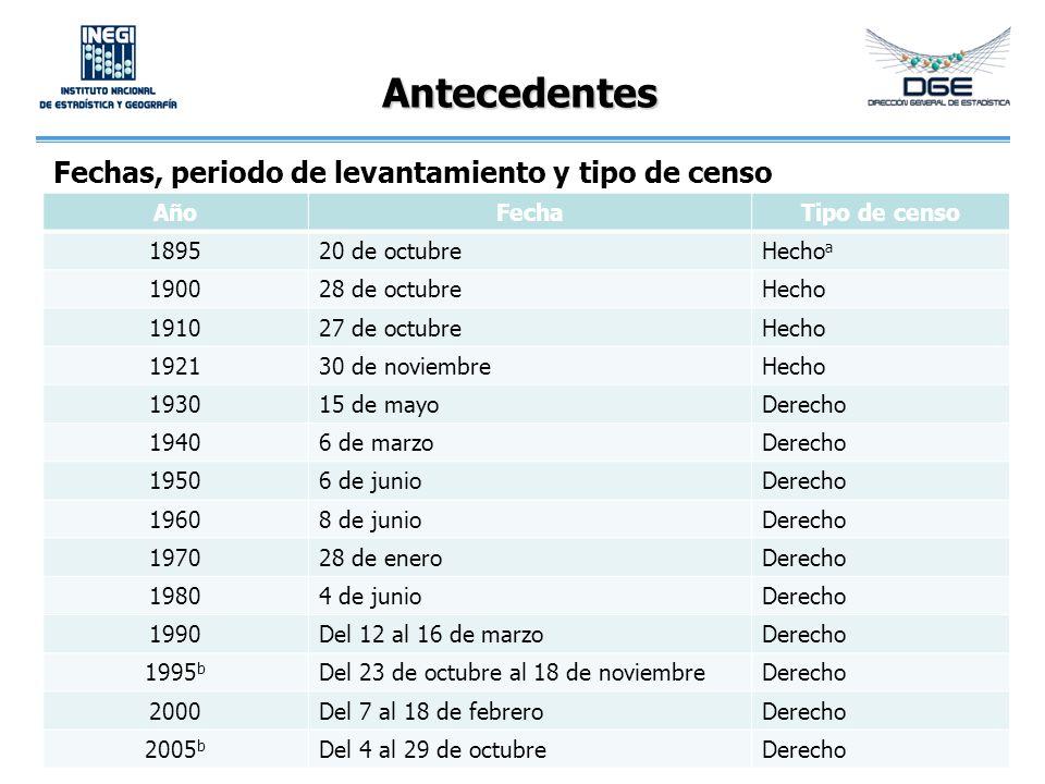Antecedentes AñoFechaTipo de censo 189520 de octubreHecho a 190028 de octubreHecho 191027 de octubreHecho 192130 de noviembreHecho 193015 de mayoDerec