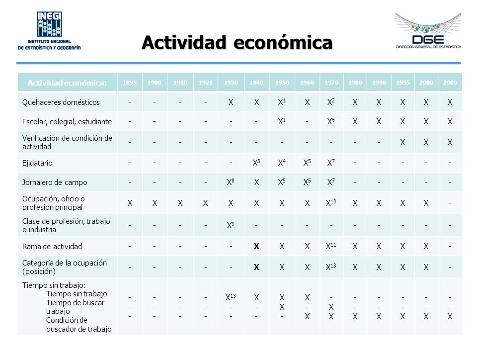 Actividad económica Actividad económica: 18951900191019211930194019501960197019801990199520002005 Quehaceres domésticos ----XXX1X1 XX2X2 XXXXX Escolar, colegial, estudiante ------X1X1 -X6X6 XXXXX Verificación de condición de actividad -----------XXX Ejidatario -----X3X3 X4X4 X5X5 X7X7 ----- Jornalero de campo ----X8X8 XX5X5 X5X5 X7X7 ----- Ocupación, oficio o profesión principal XXXXXXXXX 10 XXXX- Clase de profesión, trabajo o industria ----X9X9 --------- Rama de actividad -----XXXX 11 XXXX- Categoría de la ocupación (posición) -----XXXX 13 XXXX- Tiempo sin trabajo: Tiempo sin trabajo Tiempo de buscar trabajo Condición de buscador de trabajo ------ ------ ------ ------ X 13 - X--X-- XX-XX- X-XX-X -XX-XX --X--X --X--X --X--X --X--X --X--X