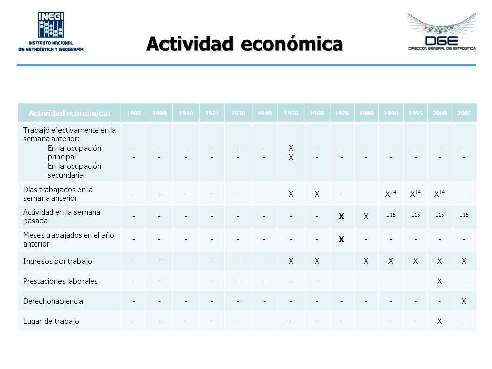 Actividad económica Actividad económica: 19851900191019211930194019501960197019801990199520002005 Trabajó efectivamente en la semana anterior: En la o