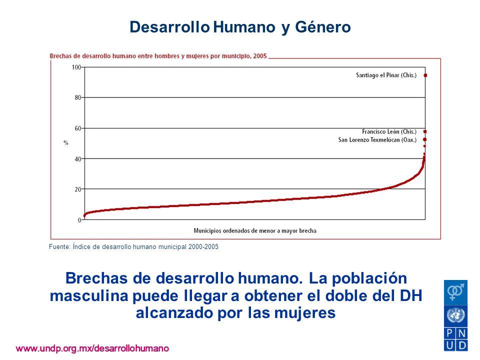 www.undp.org.mx/desarrollohumano Desarrollo Humano y Género Brechas de desarrollo humano. La población masculina puede llegar a obtener el doble del D