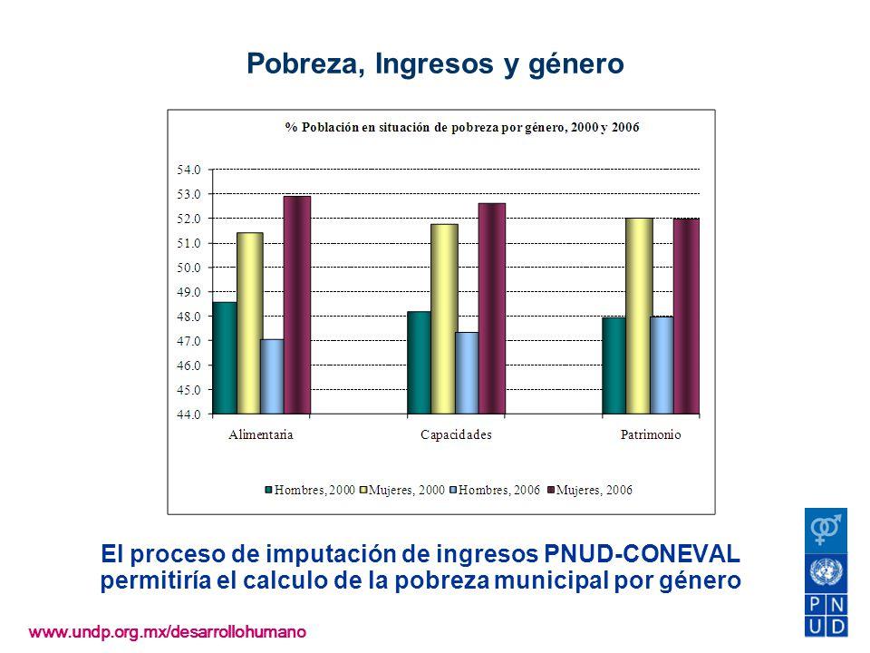 www.undp.org.mx/desarrollohumano El proceso de imputación de ingresos PNUD-CONEVAL permitiría el calculo de la pobreza municipal por género Pobreza, I
