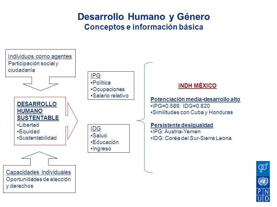 Desarrollo Humano y Género Conceptos e información básica DESARROLLO HUMANO SUSTENTABLE Libertad Equidad Sustentabilidad Individuos como agentes Parti