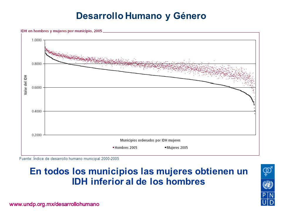 www.undp.org.mx/desarrollohumano Desarrollo Humano y Género En todos los municipios las mujeres obtienen un IDH inferior al de los hombres Fuente: Índ