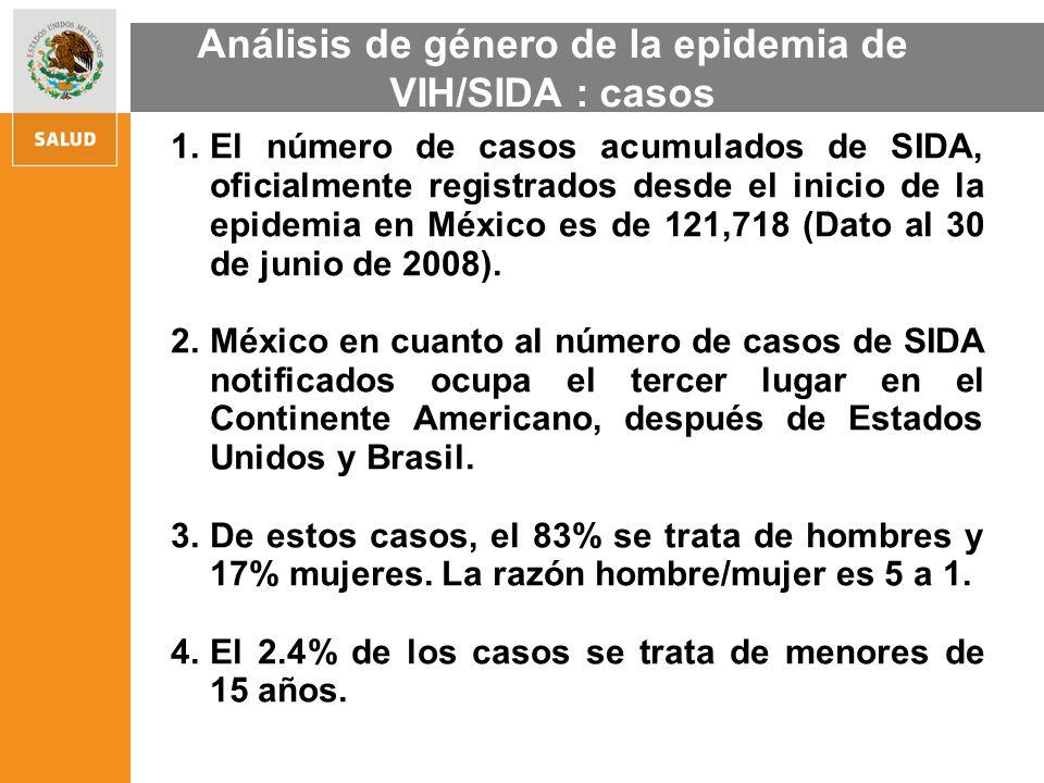 1.El número de casos acumulados de SIDA, oficialmente registrados desde el inicio de la epidemia en México es de 121,718 (Dato al 30 de junio de 2008)