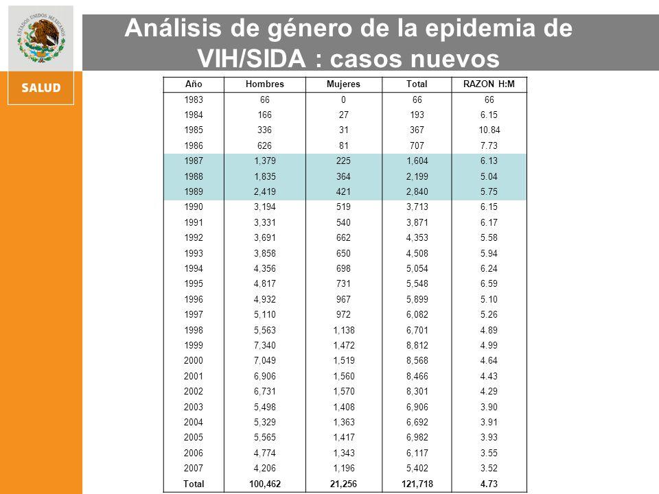 Tasas de mortalidad por sexo.Razón estandarizada de mortalidad por sexo.