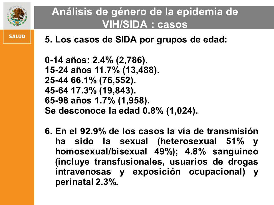 5.Los casos de SIDA por grupos de edad: 0-14 años: 2.4% (2,786). 15-24 años 11.7% (13,488). 25-44 66.1% (76,552). 45-64 17.3% (19,843). 65-98 años 1.7