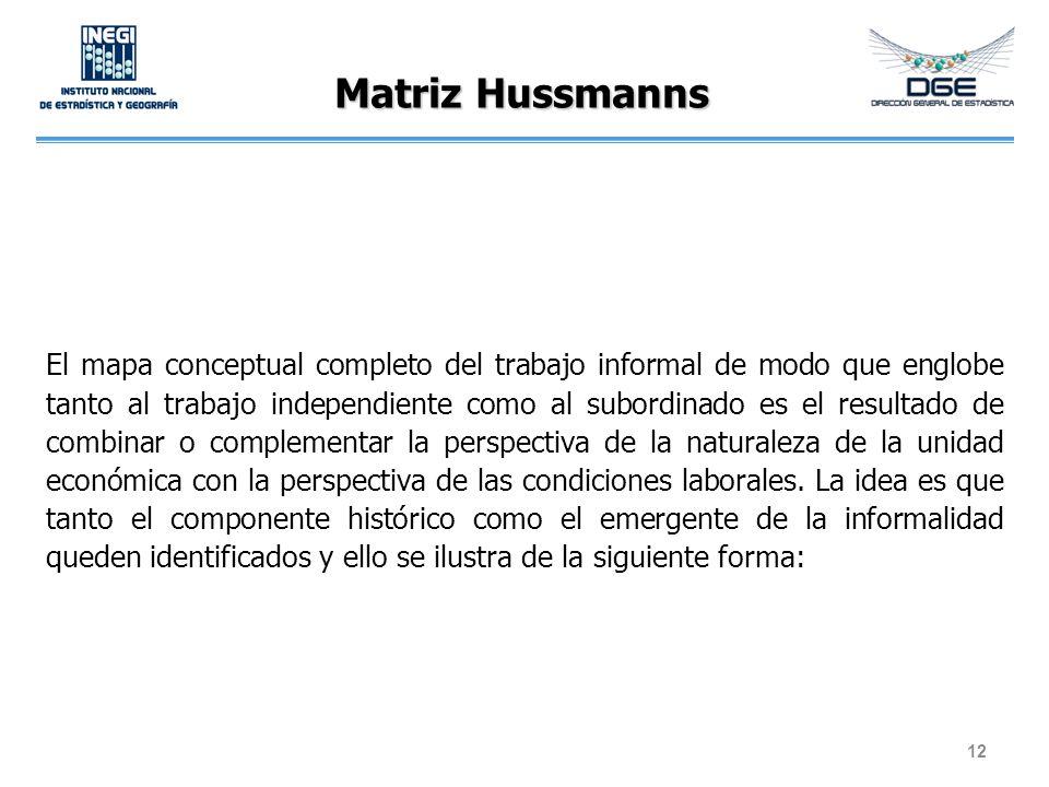 Matriz Hussmanns El mapa conceptual completo del trabajo informal de modo que englobe tanto al trabajo independiente como al subordinado es el resulta
