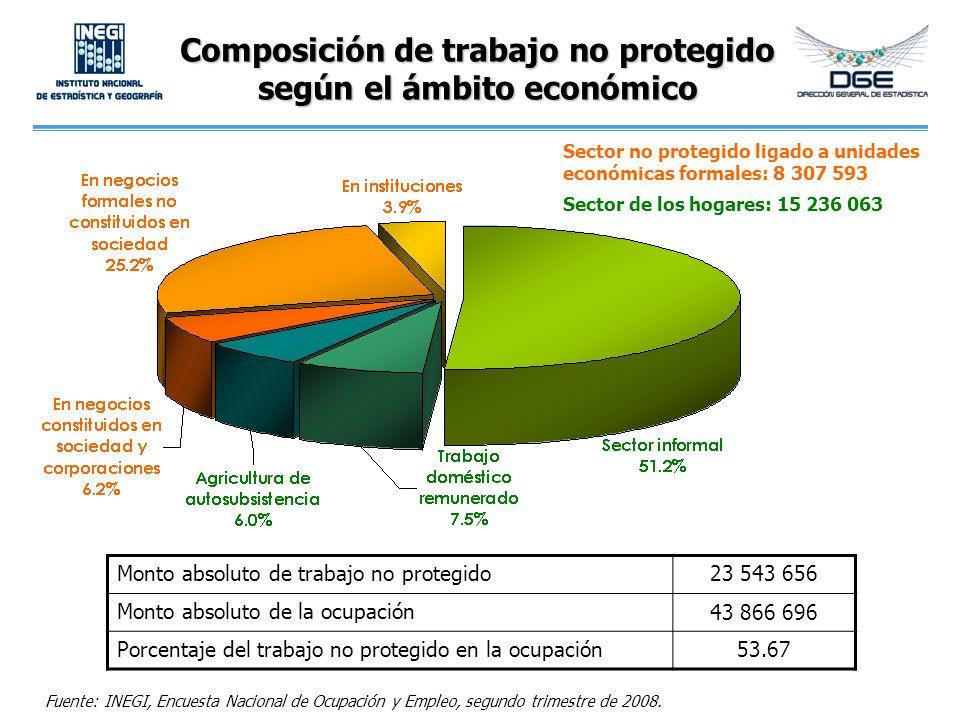 Composición de trabajo no protegido según el ámbito económico Monto absoluto de trabajo no protegido23 543 656 Monto absoluto de la ocupación 43 866 6