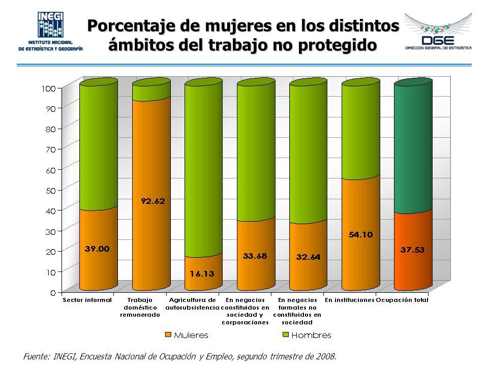 Porcentaje de mujeres en los distintos ámbitos del trabajo no protegido Fuente: INEGI, Encuesta Nacional de Ocupación y Empleo, segundo trimestre de 2
