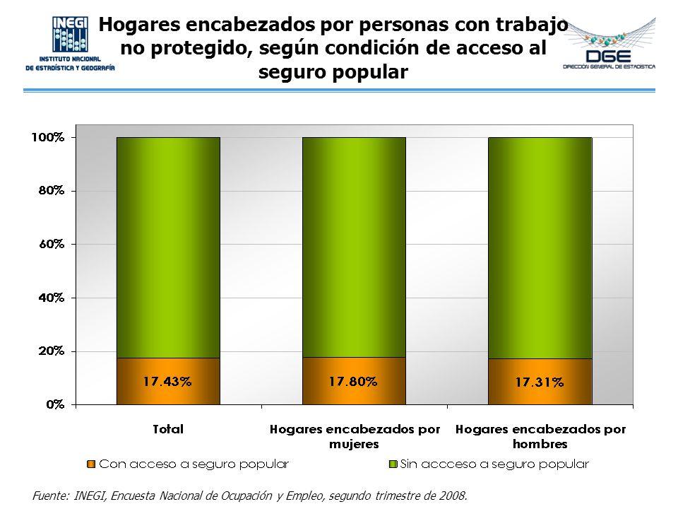 Hogares encabezados por personas con trabajo no protegido, según condición de acceso al seguro popular Fuente: INEGI, Encuesta Nacional de Ocupación y