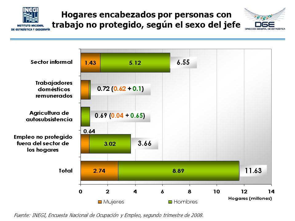Hogares encabezados por personas con trabajo no protegido, según el sexo del jefe Fuente: INEGI, Encuesta Nacional de Ocupación y Empleo, segundo trim