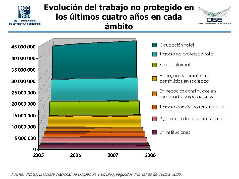 Evolución del trabajo no protegido en los últimos cuatro años en cada ámbito Fuente: INEGI, Encuesta Nacional de Ocupación y Empleo, segundos trimestr